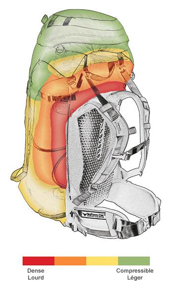 Répartition des charges dans un sac à dos